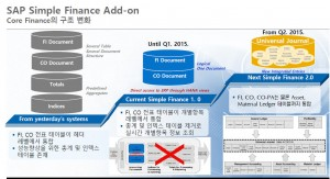 The content of the Simple Finance S / 4 HANA.