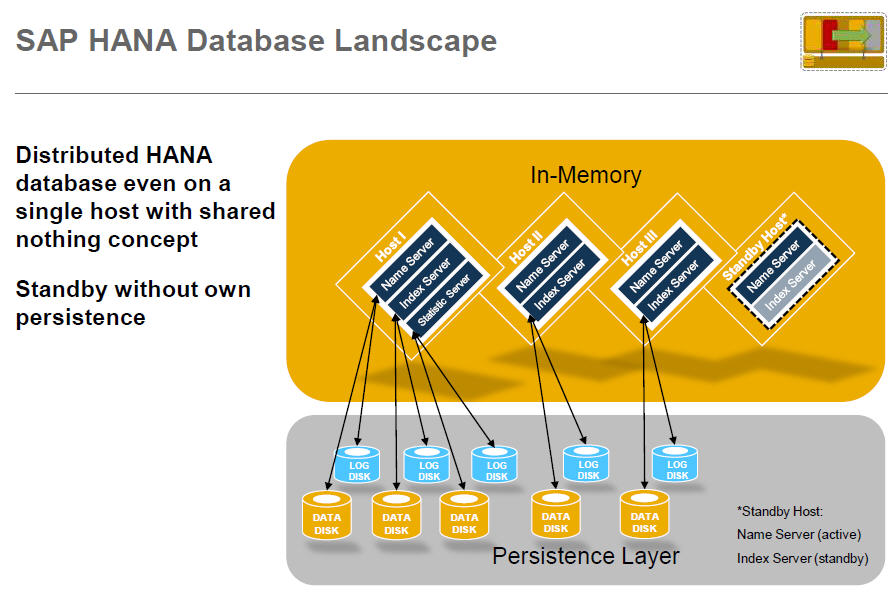 SAP HANA 는 무엇인가?