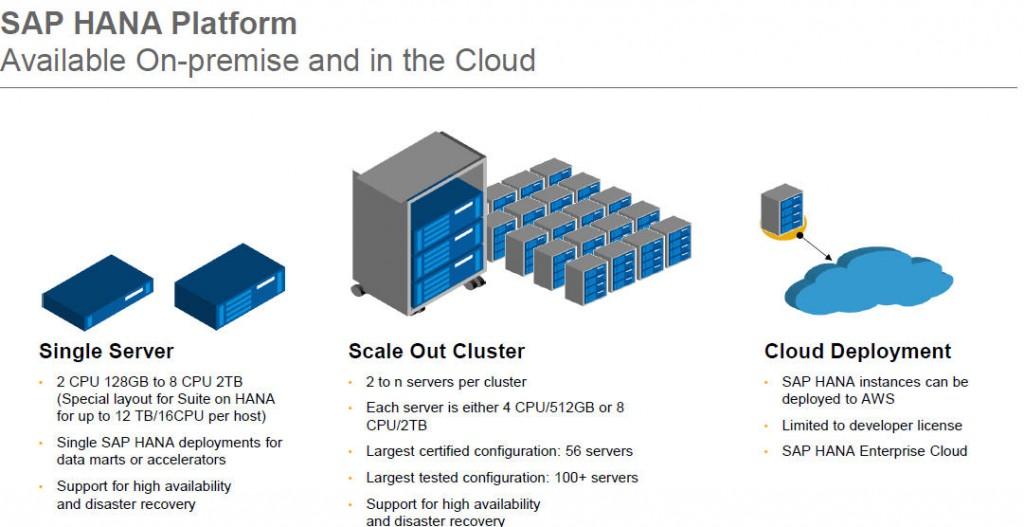 SAP HANA hardware configuration