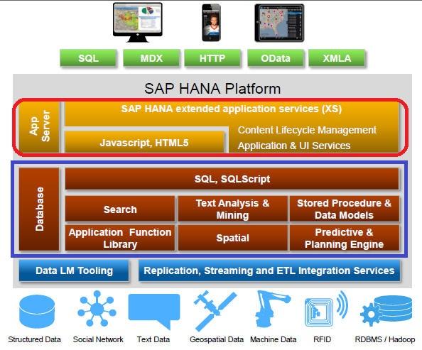 SAP HANA 구조(Architecture)