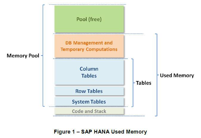 SAP HANA 메모리 구성