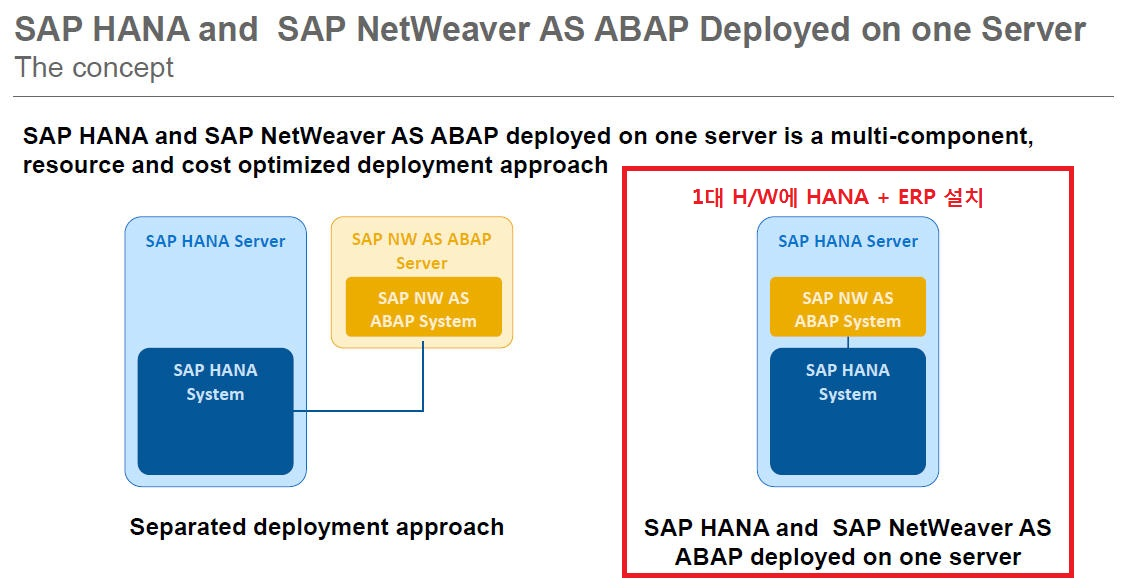 Installation for SAP S/4 HANA 1610 – SAP S/4 HANA