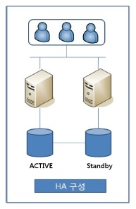 1 Oracle HA(High Availability)
