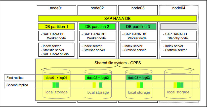 Configuration of HANA Scale-up and Scale-out – SAP S/4 HANA