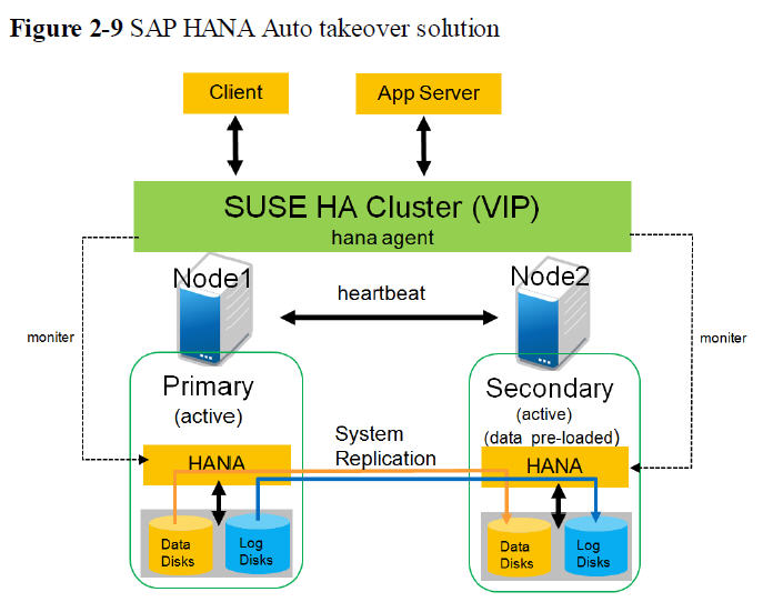 Method of Replication for SAP HANA