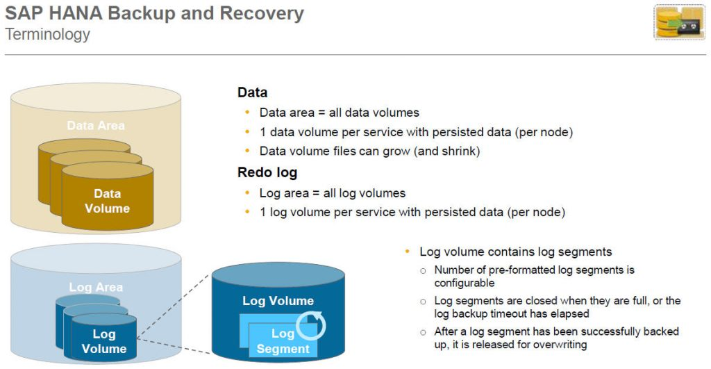 SAP HANA DB Backup and Recovery