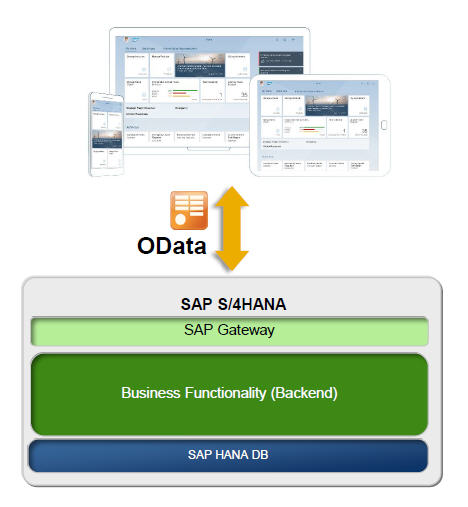 Installiation of SAP Fiori on S/4 HANA 1709 – SAP S/4 HANA