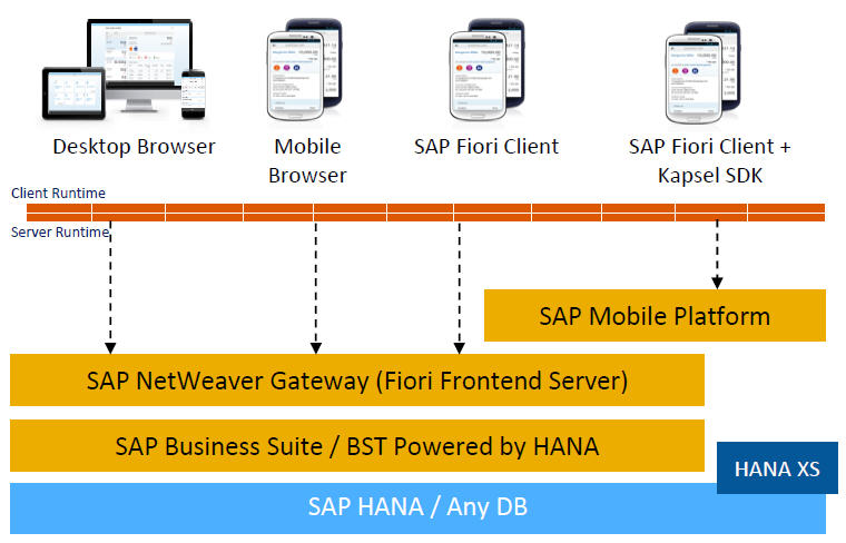 Installiation of SAP Fiori on S/4 HANA 1709