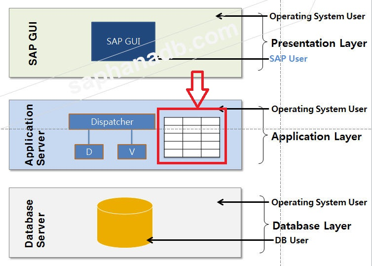 Memory configuration basics for S/4 HANA and  ERP 6.0