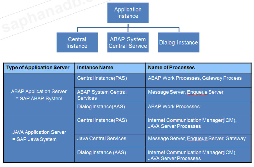 Understandand S/4 HANA and SAP ERP 6 0 System Architecture – SAP S/4
