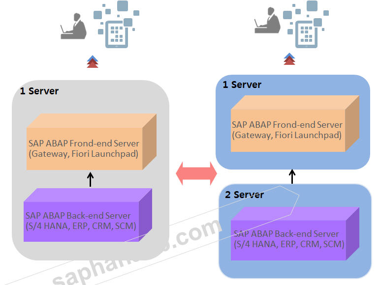 Understandand S/4 HANA and SAP ERP 6 0 System Architecture