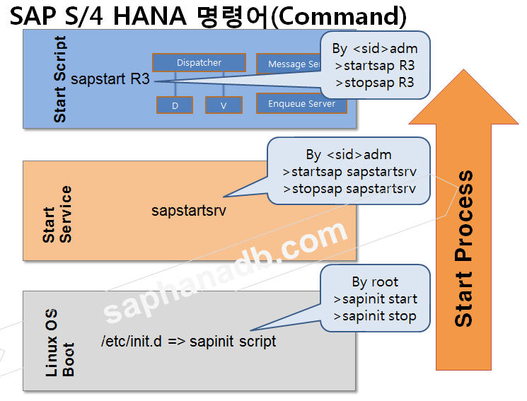 SAP S / 4 HANA Startup Procedures – SAP S/4 HANA